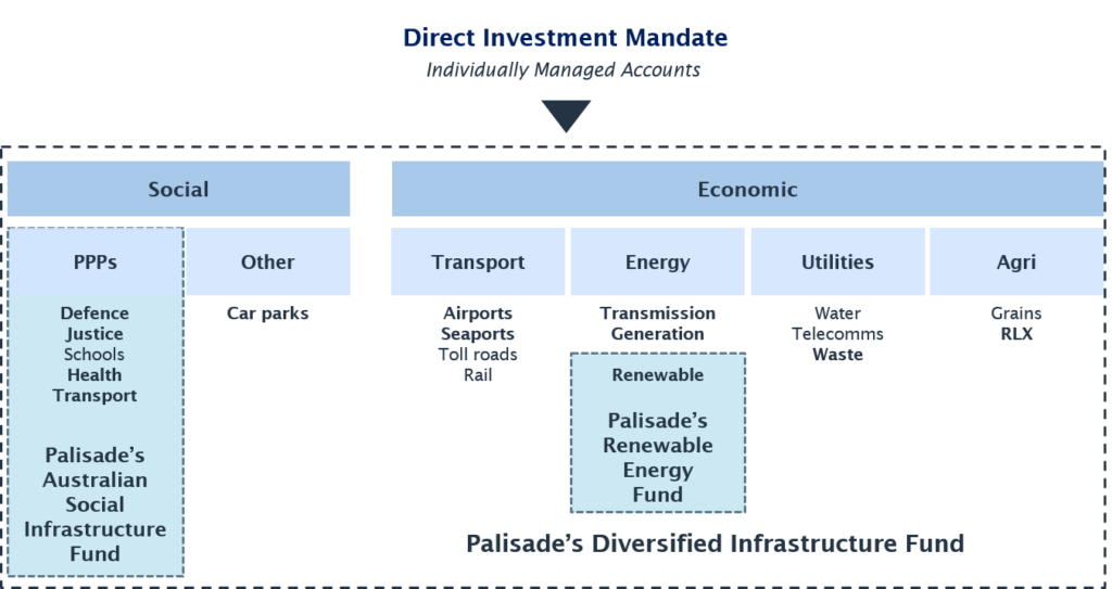 direct-investment-mandate-diagram-jpg