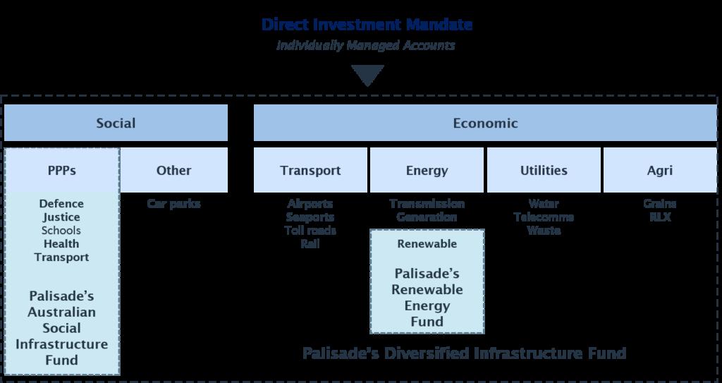 direct-investment-mandate-diagram-jpg